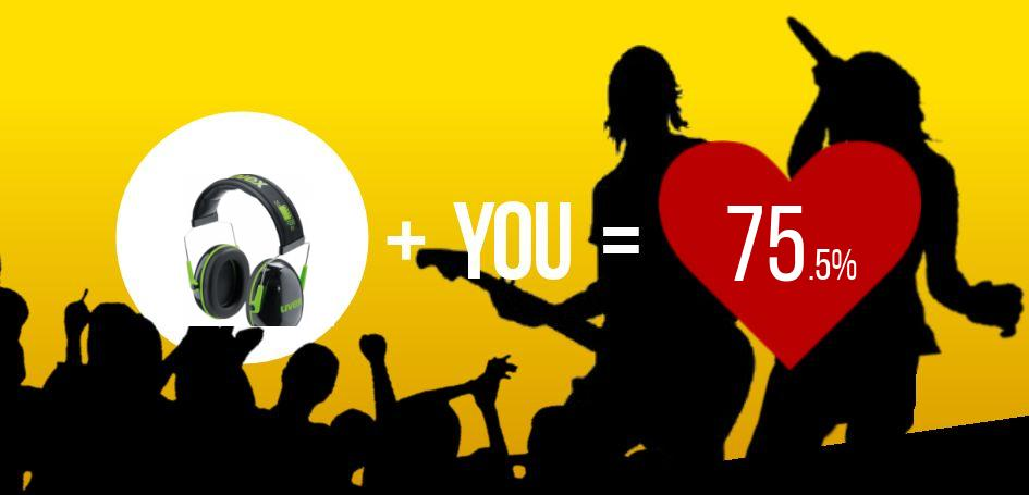 This user scored a 75.5% match with UVEX K1 Ear Protector!