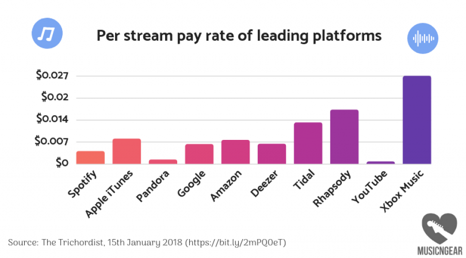 Article photo - Now Streaming: How Much Money Can Be Made on Spotify and Apple  Music?